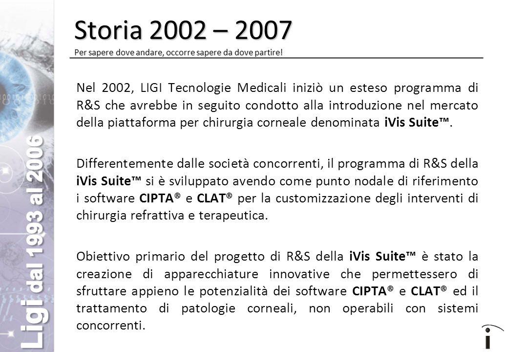 Nel 2002, LIGI Tecnologie Medicali iniziò un esteso programma di R&S che avrebbe in seguito condotto alla introduzione nel mercato della piattaforma per chirurgia corneale denominata iVis Suite™.