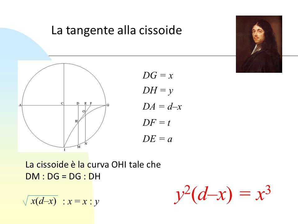 La tangente alla cissoide DG = x DH = y DA = d–x DF = t DE = a La cissoide è la curva OHI tale che DM : DG = DG : DH x(d–x)x(d–x) : x = x : y y 2 (d–x