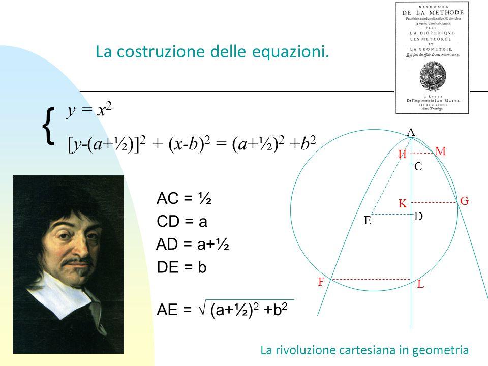 La rivoluzione cartesiana in geometria La costruzione delle equazioni. AC = ½ AE = √ (a+½) 2 +b 2 CD = a DE = b A H M C D E K G F L AD = a+½ y = x 2 [