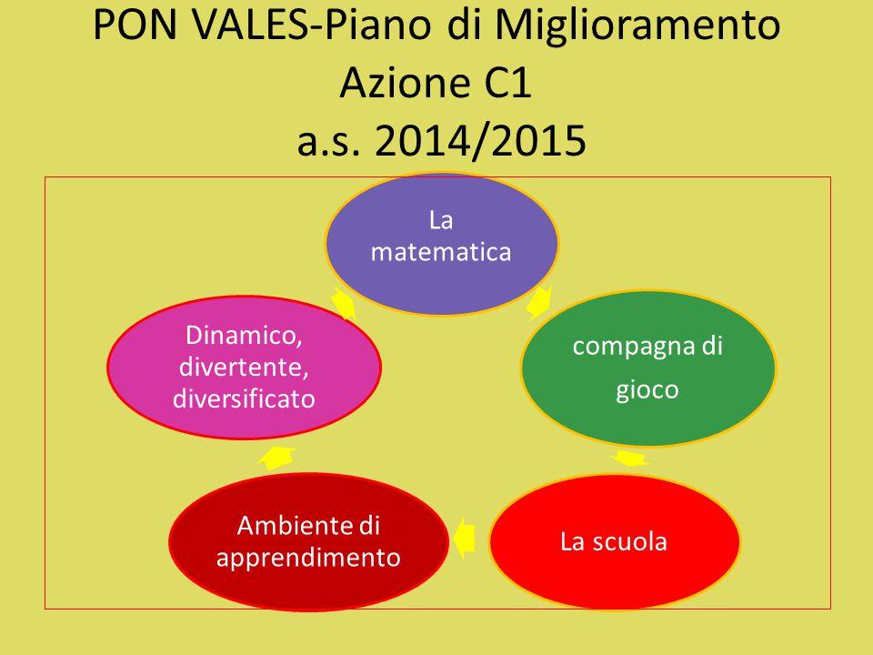PON VALES-Piano di Miglioramento Azione C1 a.s. 2014/2015 La matematica compagna di gioco La scuola Ambiente di apprendimento Dinamico, divertente, di