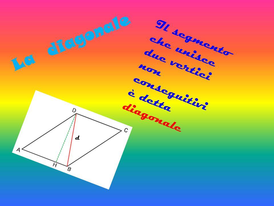 Il contorno L a l i n e a s p e z z a t a è d e t t a c o n t o r n o.