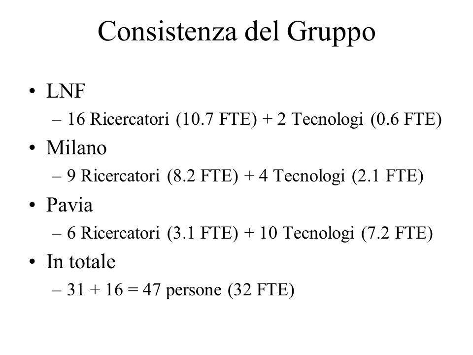 Consistenza del Gruppo LNF –16 Ricercatori (10.7 FTE) + 2 Tecnologi (0.6 FTE) Milano –9 Ricercatori (8.2 FTE) + 4 Tecnologi (2.1 FTE) Pavia –6 Ricerca