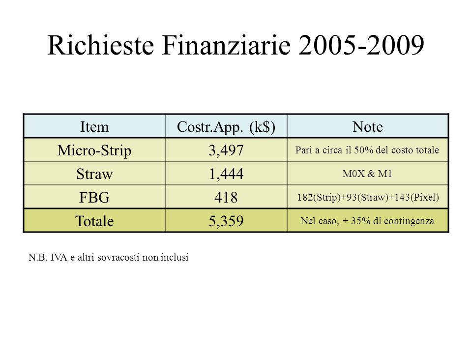 Richieste Finanziarie 2005-2009 ItemCostr.App. (k$)Note Micro-Strip3,497 Pari a circa il 50% del costo totale Straw1,444 M0X & M1 FBG418 182(Strip)+93