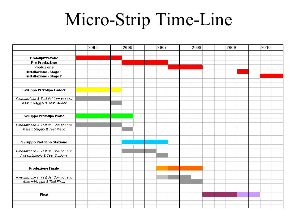 Micro-Strip Time-Line