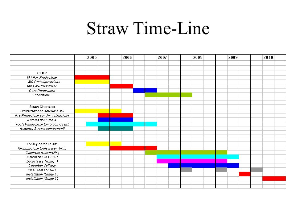 Straw Time-Line