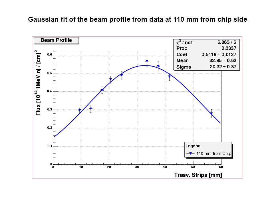 Gaussian fit of the beam profile from data at 110 mm from chip side