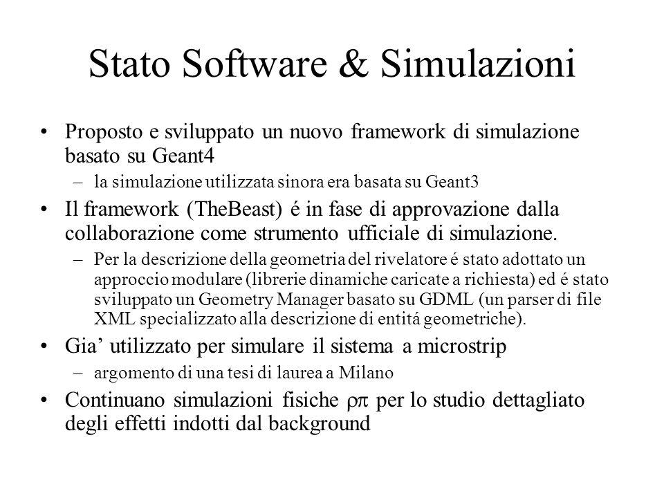 Stato Software & Simulazioni Proposto e sviluppato un nuovo framework di simulazione basato su Geant4 –la simulazione utilizzata sinora era basata su