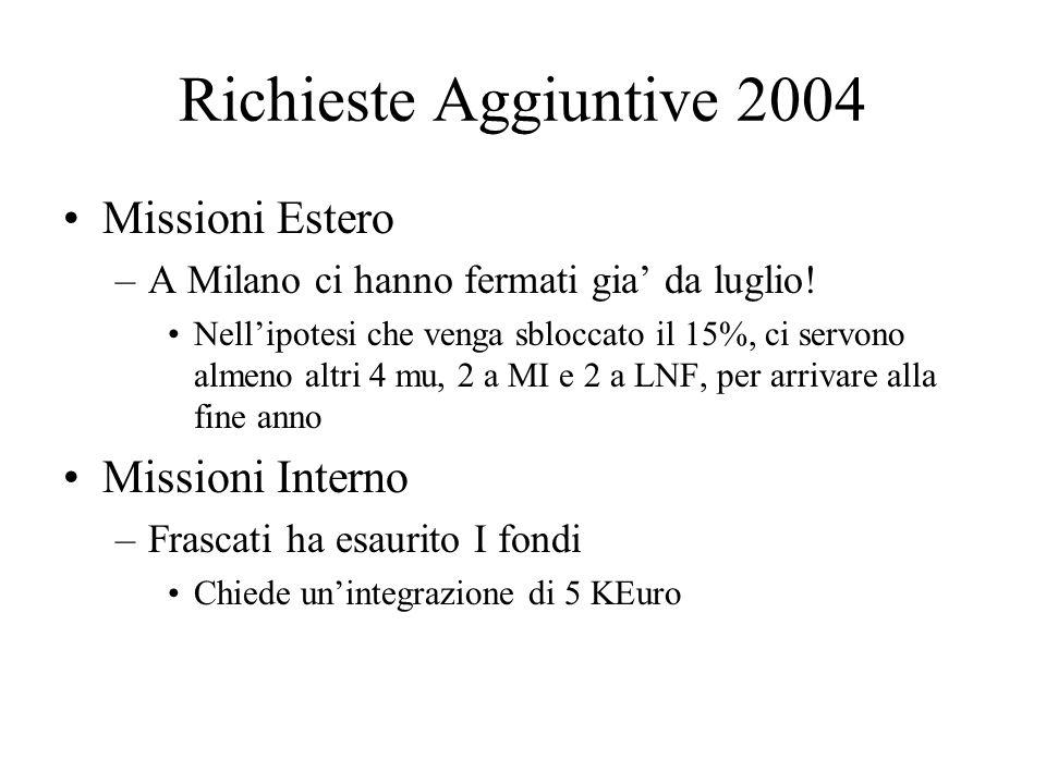 Richieste Aggiuntive 2004 Missioni Estero –A Milano ci hanno fermati gia' da luglio! Nell'ipotesi che venga sbloccato il 15%, ci servono almeno altri