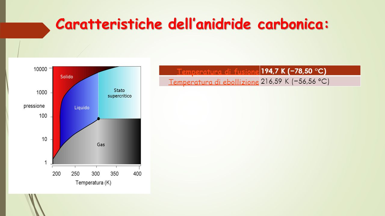 Caratteristiche dell'anidride carbonica: Temperatura di fusione 194,7 K (−78,50 °C) Temperatura di ebollizione 216,59 K (−56,56 °C)