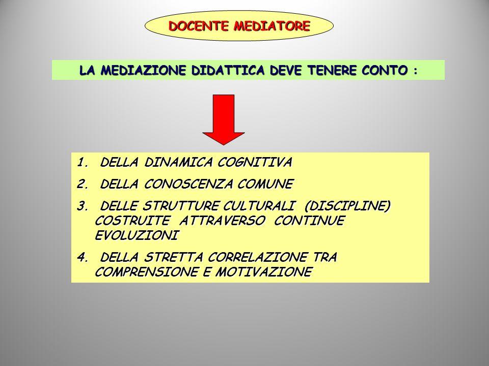 DOCENTE MEDIATORE LA MEDIAZIONE DIDATTICA DEVE TENERE CONTO : 1.