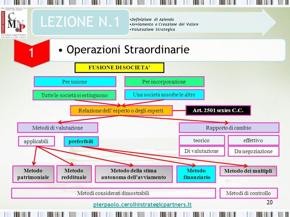 pierpaolo.ceroli@strategicpartners.it 20 Definizione di Azienda Avviamento e Creazione del Valore Valutazione Strategica LEZIONE N.1 1 Operazioni Stra