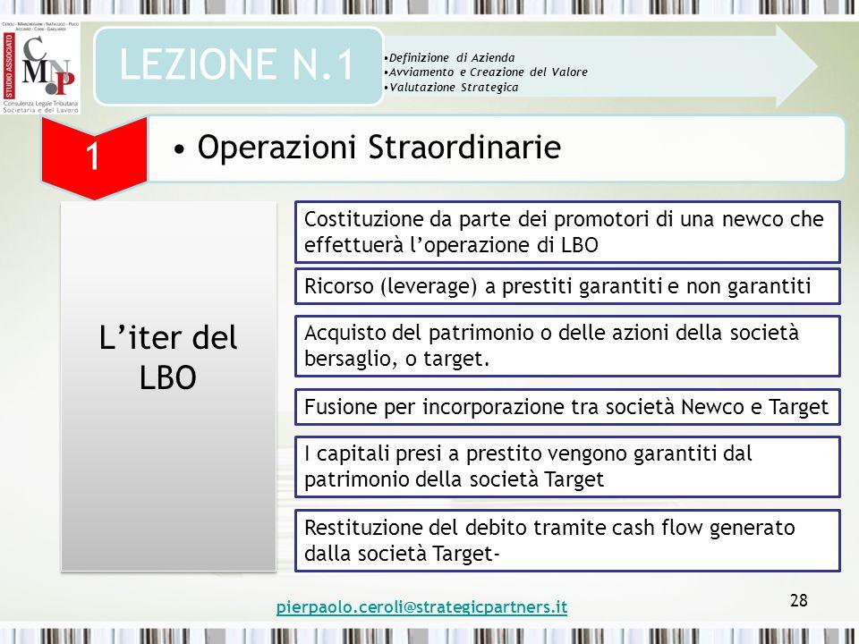 pierpaolo.ceroli@strategicpartners.it 28 Definizione di Azienda Avviamento e Creazione del Valore Valutazione Strategica LEZIONE N.1 1 Operazioni Stra