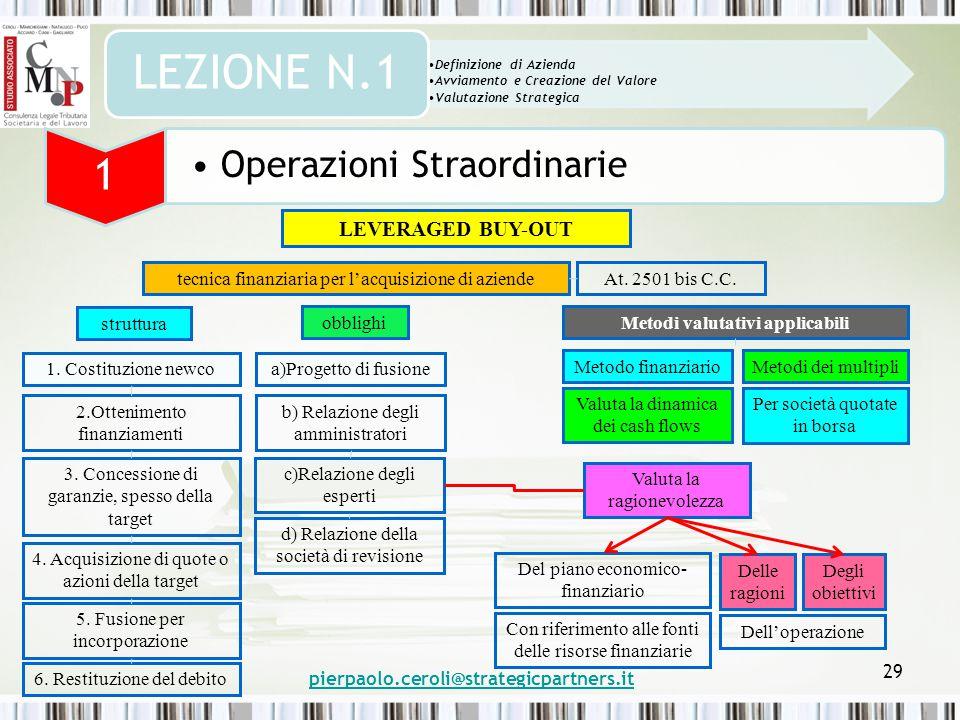 pierpaolo.ceroli@strategicpartners.it 29 Definizione di Azienda Avviamento e Creazione del Valore Valutazione Strategica LEZIONE N.1 1 Operazioni Straordinarie LEVERAGED BUY-OUT tecnica finanziaria per l'acquisizione di aziendeAt.