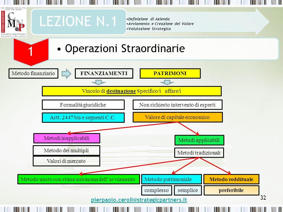 pierpaolo.ceroli@strategicpartners.it 32 Definizione di Azienda Avviamento e Creazione del Valore Valutazione Strategica LEZIONE N.1 1 Operazioni Stra