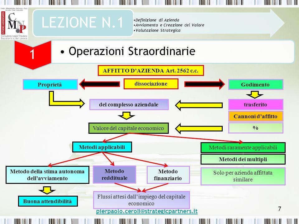 pierpaolo.ceroli@strategicpartners.it 7 Definizione di Azienda Avviamento e Creazione del Valore Valutazione Strategica LEZIONE N.1 1 Operazioni Straordinarie AFFITTO D'AZIENDA Art.