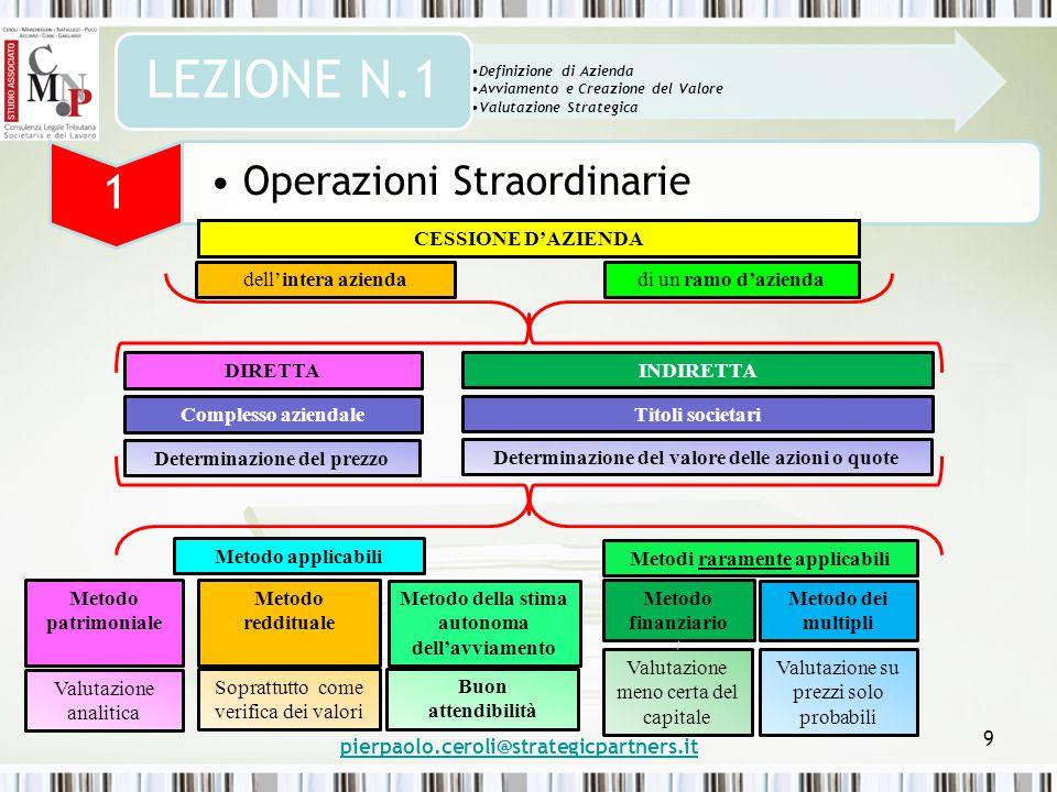 pierpaolo.ceroli@strategicpartners.it 9 Definizione di Azienda Avviamento e Creazione del Valore Valutazione Strategica LEZIONE N.1 1 Operazioni Strao