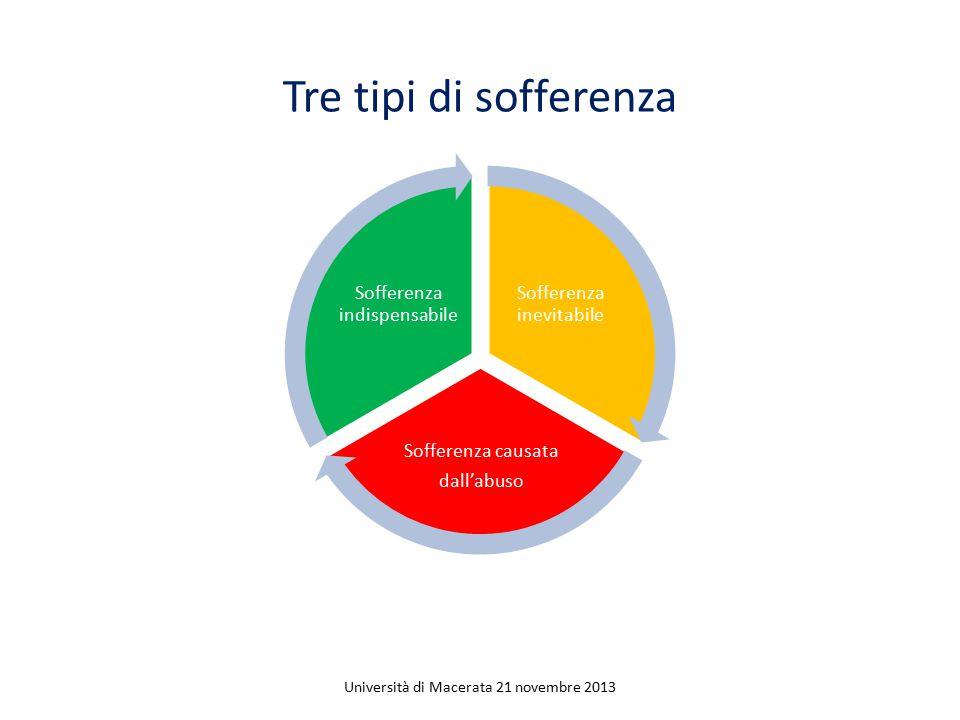 Sofferenza inevitabile Sofferenza causata dall'abuso Sofferenza indispensabile Tre tipi di sofferenza Università di Macerata 21 novembre 2013