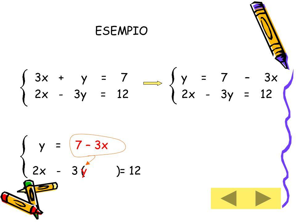 y = 7 – 3x 2x - 3y = 12 7 – 3xy = 2x - 3 = 12 ( )y 3x + y = 7 2x - 3y = 12 7 – 3x ESEMPIO