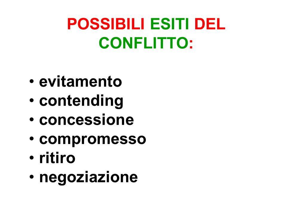 POSSIBILI ESITI DEL CONFLITTO: evitamento contending concessione compromesso ritiro negoziazione