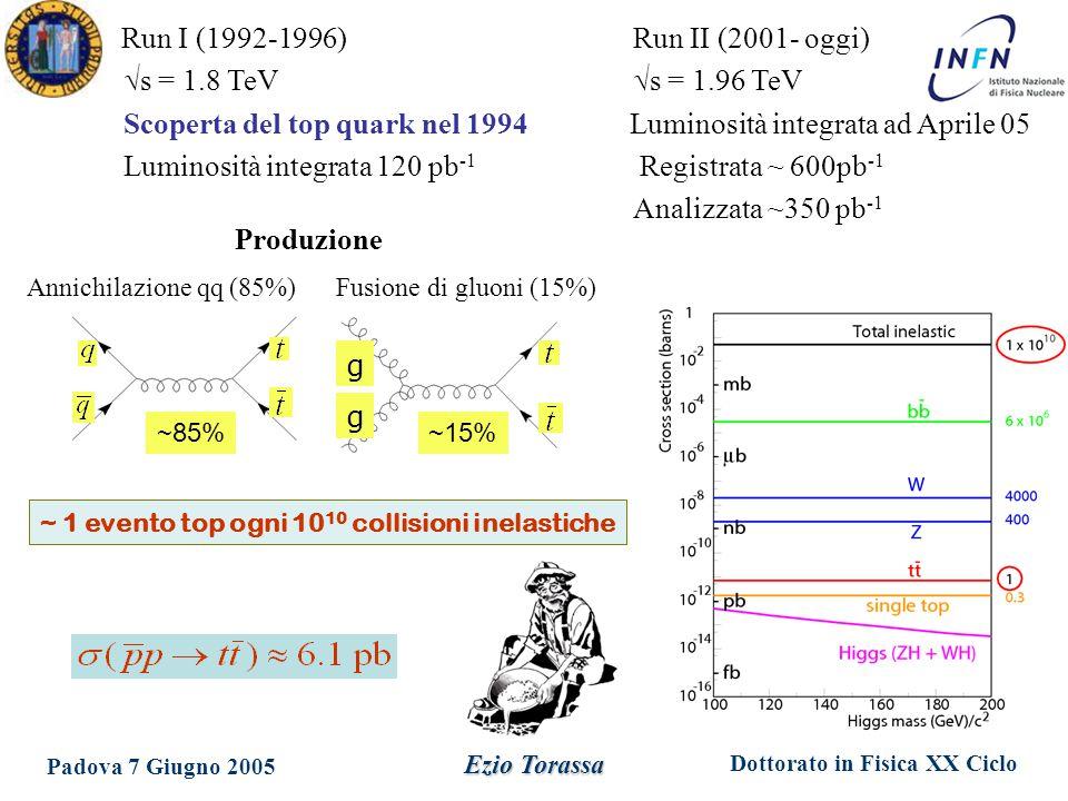 Dottorato in Fisica XX Ciclo Padova 7 Giugno 2005 Ezio Torassa Run I (1992-1996) Run II (2001- oggi)  s = 1.8 TeV  s = 1.96 TeV Scoperta del top quark nel 1994 Luminosità integrata ad Aprile 05 Luminosità integrata 120 pb -1 Registrata ~ 600pb -1 Analizzata ~350 pb -1 g g ~85%~15% Produzione Annichilazione qq (85%) Fusione di gluoni (15%) ~ 1 evento top ogni 10 10 collisioni inelastiche