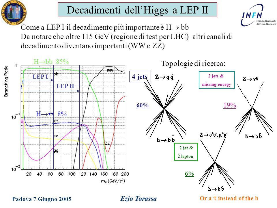 Dottorato in Fisica XX Ciclo Padova 7 Giugno 2005 Ezio Torassa Decadimenti dell'Higgs a LEP II Come a LEP I il decadimento più importante è H  bb Da notare che oltre 115 GeV (regione di test per LHC) altri canali di decadimento diventano importanti (WW e ZZ) 4 jets 2 jets & missing energy 19% 60% Or a   instead of the b 2 jet & 2 lepton 6% H  bb 85% H  8% Topologie di ricerca: LEP I LEP II
