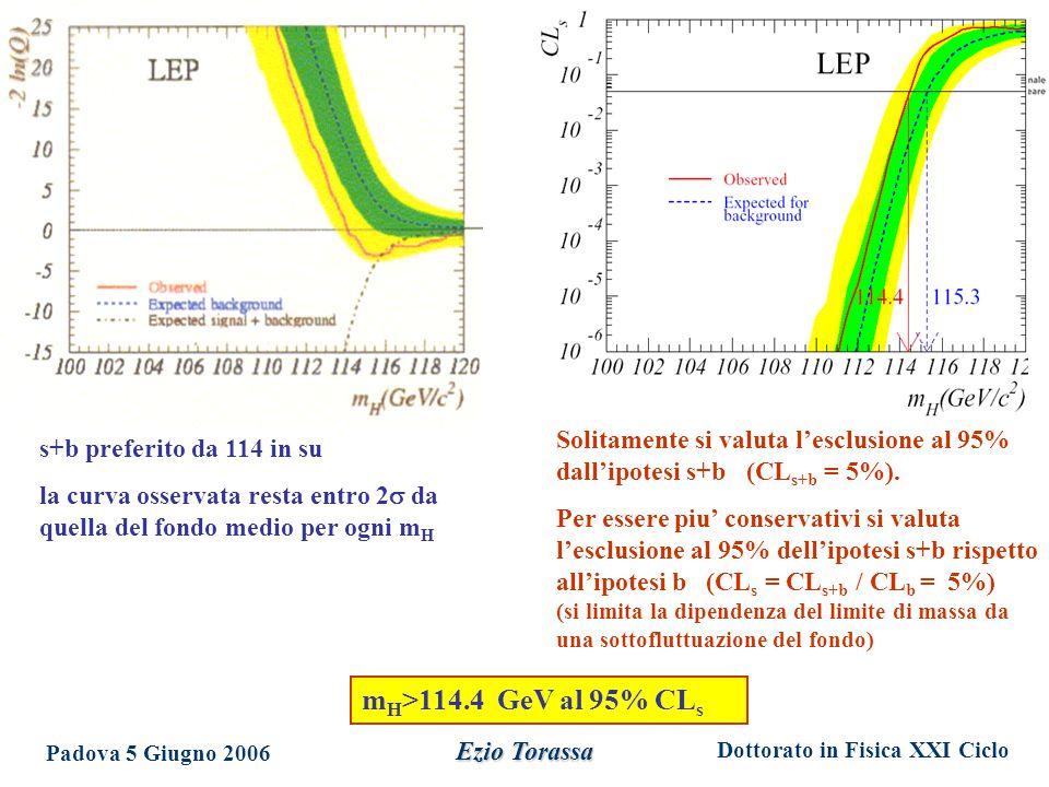 Dottorato in Fisica XXI Ciclo Padova 5 Giugno 2006 Ezio Torassa m H >114.4 GeV al 95% CL s Solitamente si valuta l'esclusione al 95% dall'ipotesi s+b (CL s+b = 5%).