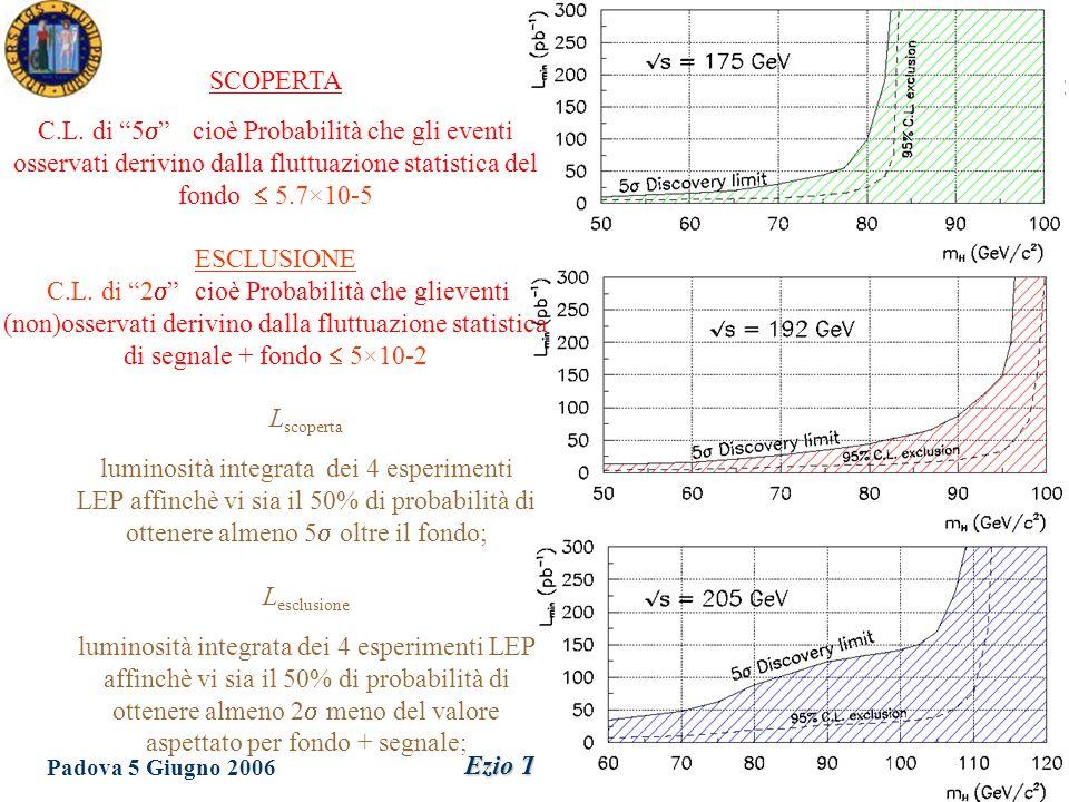Dottorato in Fisica XXI Ciclo Padova 5 Giugno 2006 Ezio Torassa Decadimenti dell'Higgs a LEP II Come a LEP I il decadimento più importante è H  bb Da notare che oltre 115 GeV (regione di test per LHC) altri canali di decadimento diventano importanti (WW e ZZ) 4 jets 2 jets & missing energy 19% 60% Or a   instead of the b 2 jet & 2 lepton 6% H  bb 85% H  8% Topologie di ricerca: LEP I LEP II