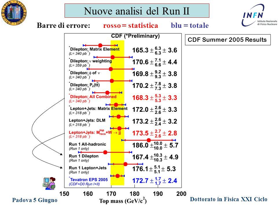Dottorato in Fisica XXI Ciclo Padova 5 Giugno 2006 Ezio Torassa Nuove analisi del Run II Barre di errore: rosso = statistica blu = totale CDF Summer 2005 Results