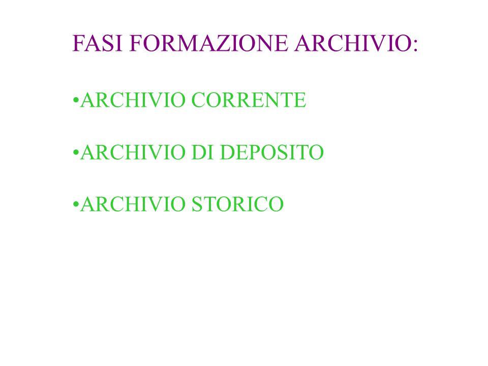 FASI FORMAZIONE ARCHIVIO: ARCHIVIO CORRENTE ARCHIVIO DI DEPOSITO ARCHIVIO STORICO