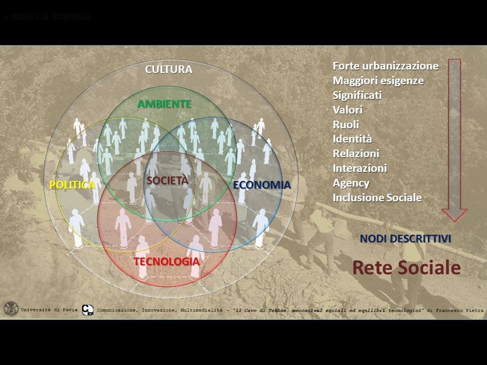 CULTURA AMBIENTE TECNOLOGIA POLITICAECONOMIA SOCIETÀ Forte urbanizzazione Maggiori esigenze SignificatiValoriRuoliIdentitàRelazioniInterazioniAgency Inclusione Sociale NODI DESCRITTIVI Rete Sociale