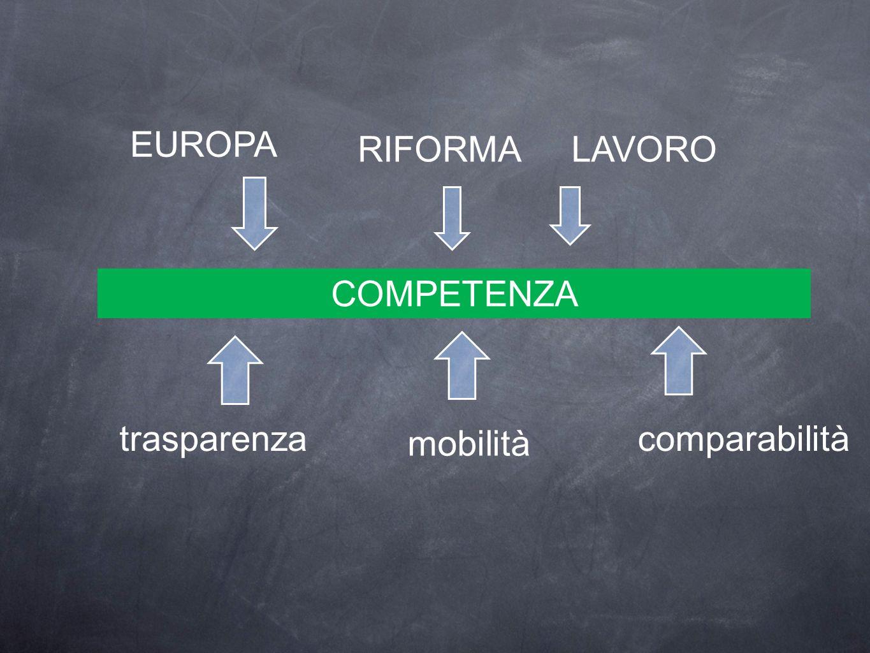 EUROPA LAVORORIFORMA trasparenza COMPETENZA mobilità comparabilità