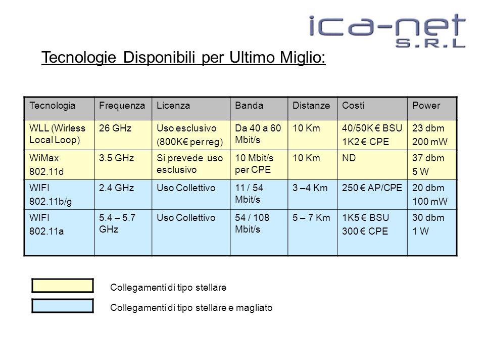 Tecnologie Disponibili per Ultimo Miglio: TecnologiaFrequenzaLicenzaBandaDistanzeCostiPower WLL (Wirless Local Loop) 26 GHzUso esclusivo (800K€ per reg) Da 40 a 60 Mbit/s 10 Km40/50K € BSU 1K2 € CPE 23 dbm 200 mW WiMax 802.11d 3.5 GHzSi prevede uso esclusivo 10 Mbit/s per CPE 10 KmND37 dbm 5 W WIFI 802.11b/g 2.4 GHzUso Collettivo11 / 54 Mbit/s 3 –4 Km250 € AP/CPE20 dbm 100 mW WIFI 802.11a 5.4 – 5.7 GHz Uso Collettivo54 / 108 Mbit/s 5 – 7 Km1K5 € BSU 300 € CPE 30 dbm 1 W Collegamenti di tipo stellare Collegamenti di tipo stellare e magliato