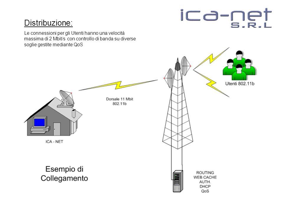 Distribuzione: Le connessioni per gli Utenti hanno una velocità massima di 2 Mbit/s con controllo di banda su diverse soglie gestite mediante QoS