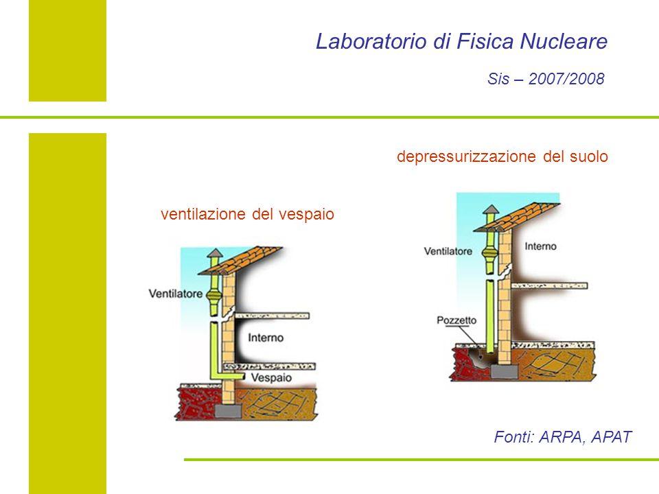 Laboratorio di Fisica Nucleare Sis – 2007/2008 depressurizzazione del suolo ventilazione del vespaio Fonti: ARPA, APAT