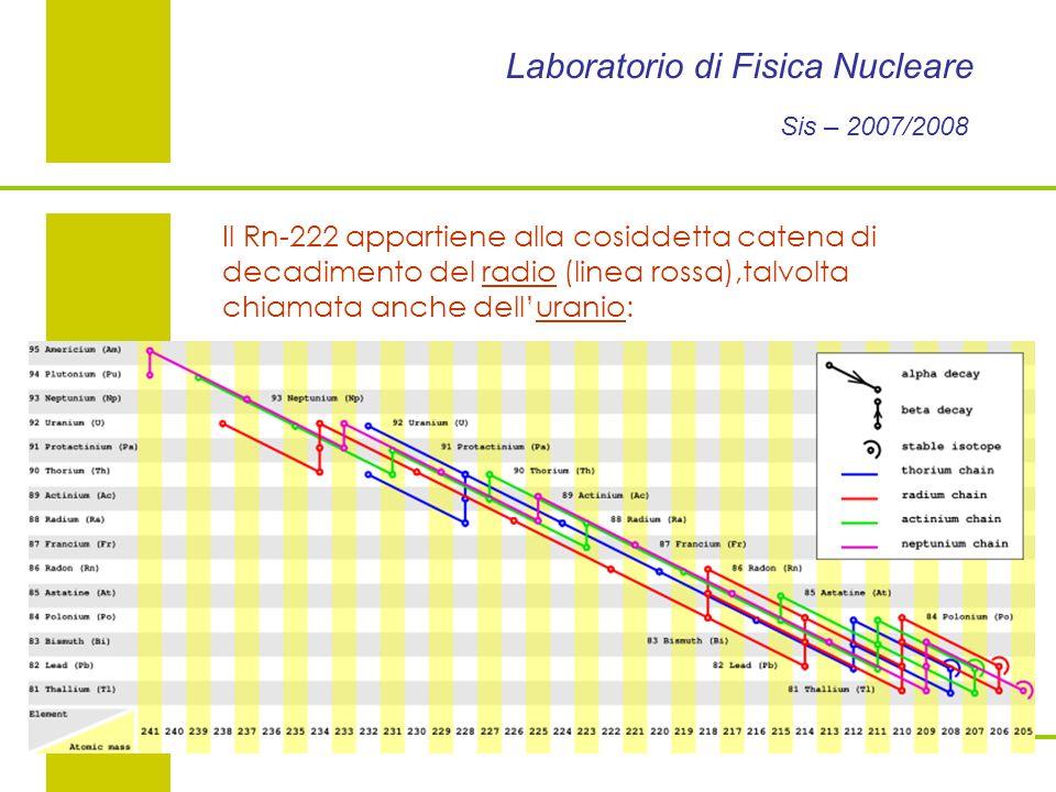 Laboratorio di Fisica Nucleare Sis – 2007/2008 Il Rn-222 appartiene alla cosiddetta catena di decadimento del radio (linea rossa),talvolta chiamata anche dell'uranio: