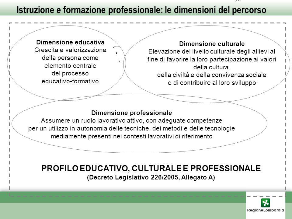 Dimensione culturale Elevazione del livello culturale degli allievi al fine di favorire la loro partecipazione ai valori della cultura, della civiltà