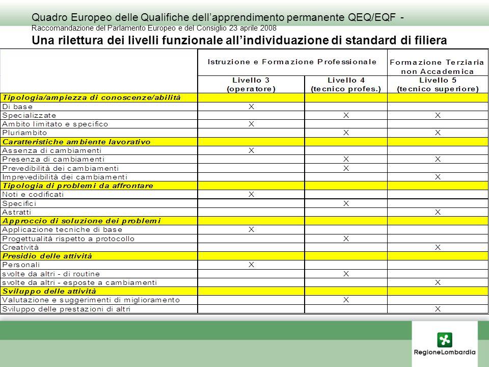 Fisionomie in filiera (es. su standard formativi del sistema Provincia Autonoma di Trento)
