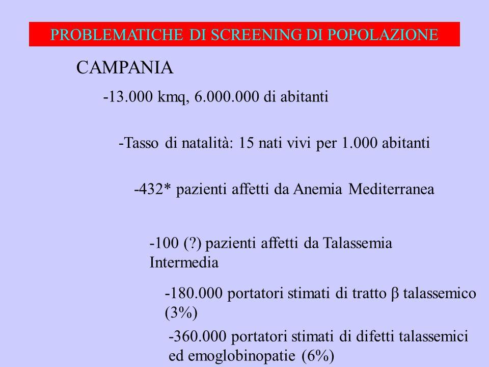 PROBLEMATICHE DI SCREENING DI POPOLAZIONE CAMPANIA -13.000 kmq, 6.000.000 di abitanti -Tasso di natalità: 15 nati vivi per 1.000 abitanti -432* pazien