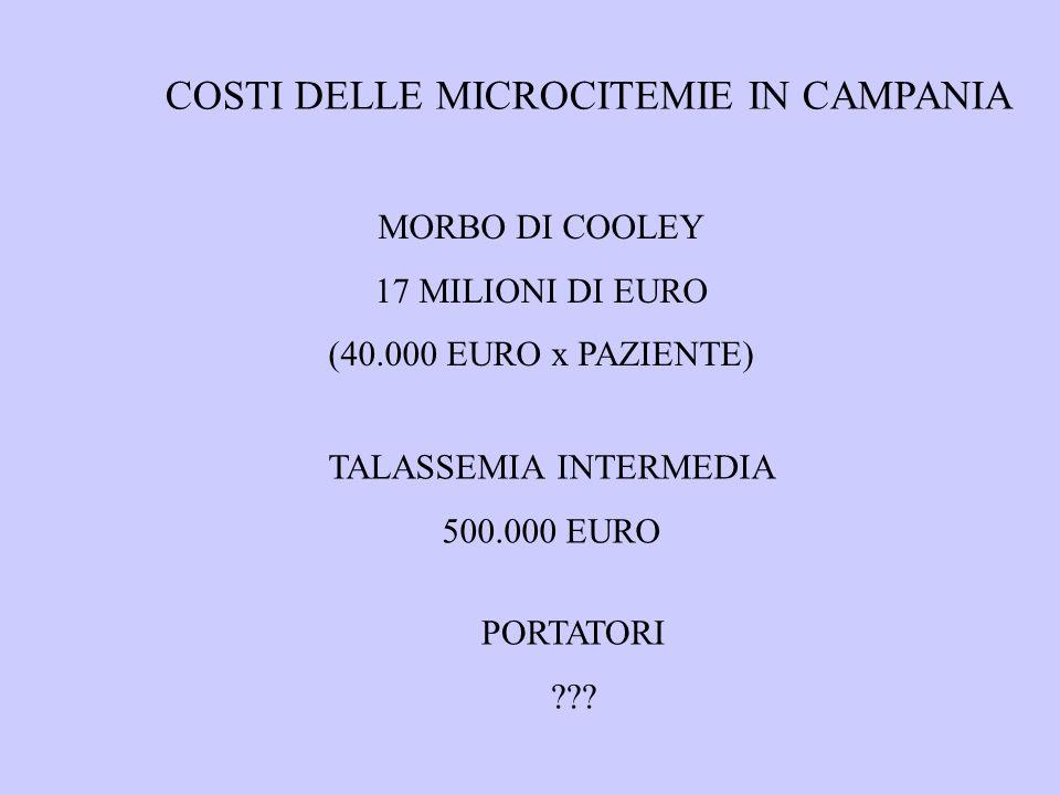 COSTI DELLE MICROCITEMIE IN CAMPANIA MORBO DI COOLEY 17 MILIONI DI EURO (40.000 EURO x PAZIENTE) TALASSEMIA INTERMEDIA 500.000 EURO PORTATORI ???