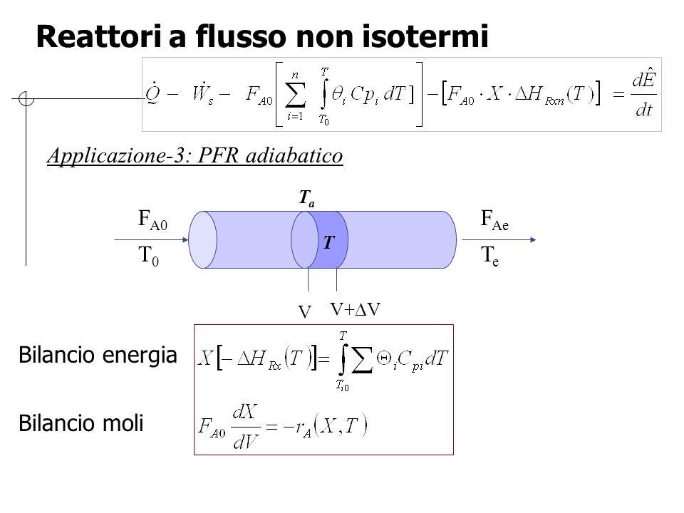 Reattori a flusso non isotermi Applicazione-3: PFR adiabatico V V+  V TaTa T F A0 T 0 F Ae T e Bilancio energia Bilancio moli