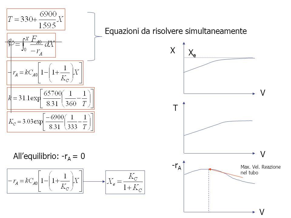All'equilibrio: -r A = 0 Equazioni da risolvere simultaneamente V V V T -r A X XeXe Max. Vel. Reazione nel tubo