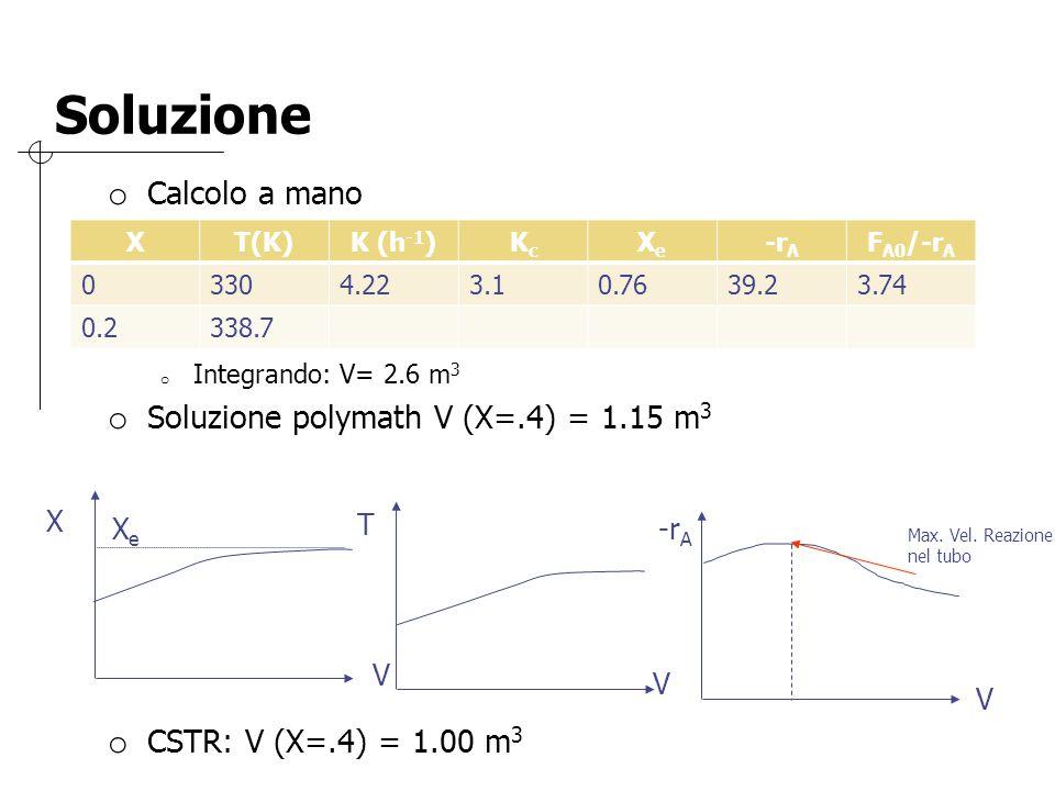 Soluzione o Calcolo a mano o Integrando: V= 2.6 m 3 o Soluzione polymath V (X=.4) = 1.15 m 3 o CSTR: V (X=.4) = 1.00 m 3 XT(K)K (h -1 )KcKc XeXe -r A F A0 /-r A 03304.223.10.7639.23.74 0.2338.7 V V V T -r A X XeXe Max.