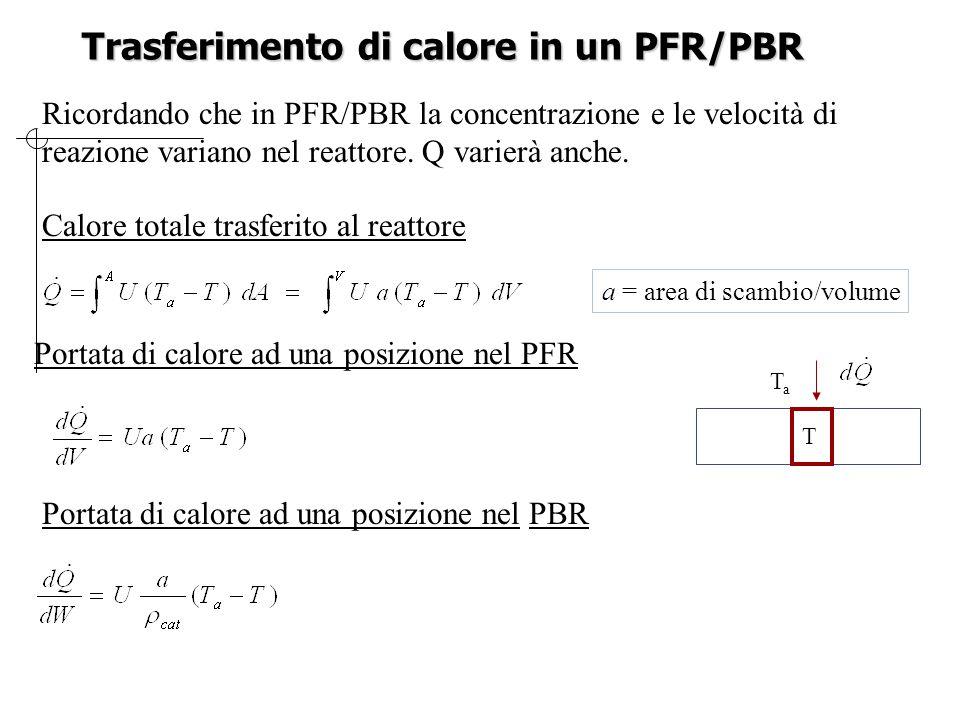 Trasferimento di calore in un PFR/PBR Calore totale trasferito al reattore Portata di calore ad una posizione nel PFR Ricordando che in PFR/PBR la concentrazione e le velocità di reazione variano nel reattore.