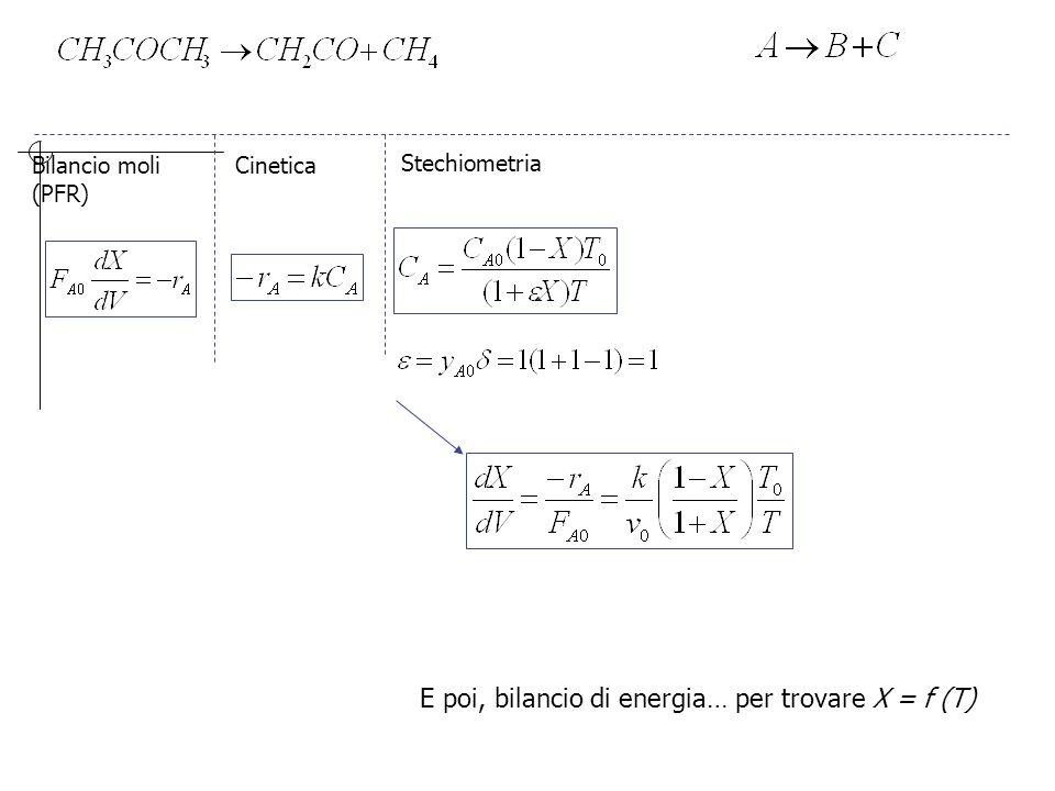 Bilancio moli (PFR) Cinetica Stechiometria E poi, bilancio di energia… per trovare X = f (T)