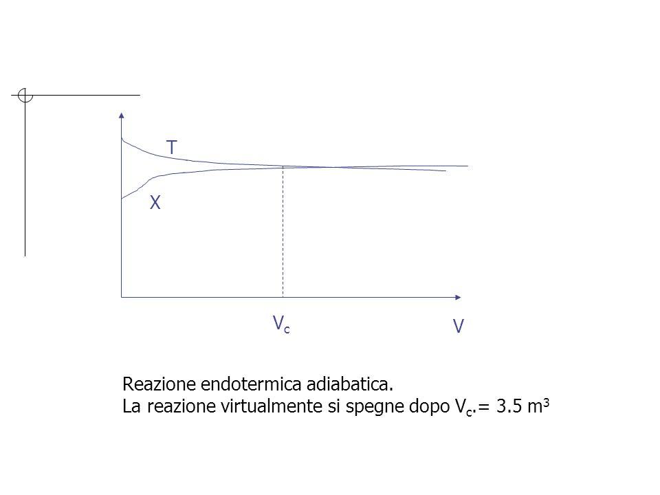 V T X Reazione endotermica adiabatica. La reazione virtualmente si spegne dopo V c.= 3.5 m 3 VcVc