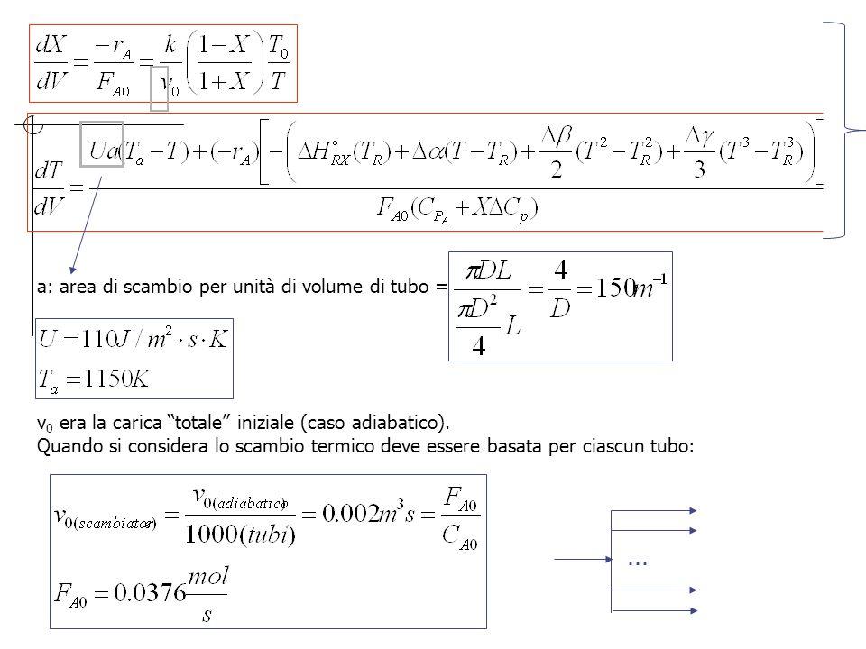 a: area di scambio per unità di volume di tubo = v 0 era la carica totale iniziale (caso adiabatico).