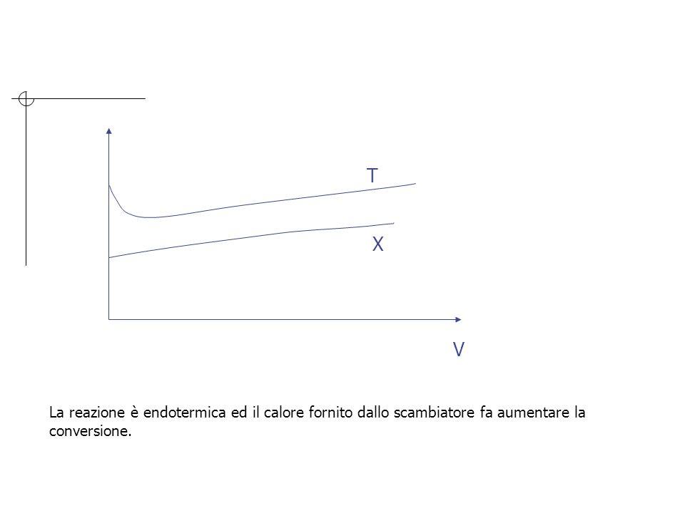 V T X La reazione è endotermica ed il calore fornito dallo scambiatore fa aumentare la conversione.