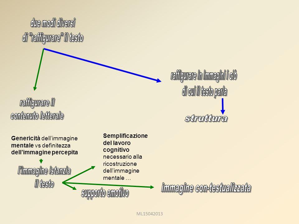 Genericità dell'immagine mentale vs definitezza dell'immagine percepita Semplificazione del lavoro cognitivo necessario alla ricostruzione dell'immagine mentale … ML15042013