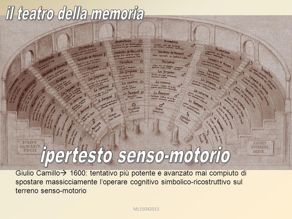 Giulio Camillo  1600: tentativo più potente e avanzato mai compiuto di spostare massicciamente l'operare cognitivo simbolico-ricostruttivo sul terreno senso-motorio ML15042013