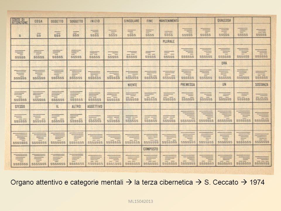 Organo attentivo e categorie mentali  la terza cibernetica  S. Ceccato  1974 ML15042013